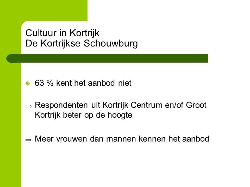 Cultuur in Kortrijk De Kortrijkse Schouwburg 63 % kent het aanbod niet  Respondenten uit Kortrijk Centrum en/of Groot Kortrijk beter op de hoogte  Meer vrouwen dan mannen kennen het aanbod