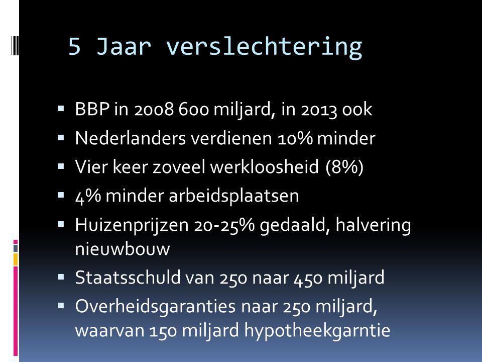 5 Jaar verslechtering  BBP in 2008 600 miljard, in 2013 ook  Nederlanders verdienen 10% minder  Vier keer zoveel werkloosheid (8%)  4% minder arbeidsplaatsen  Huizenprijzen 20-25% gedaald, halvering nieuwbouw  Staatsschuld van 250 naar 450 miljard  Overheidsgaranties naar 250 miljard, waarvan 150 miljard hypotheekgarntie