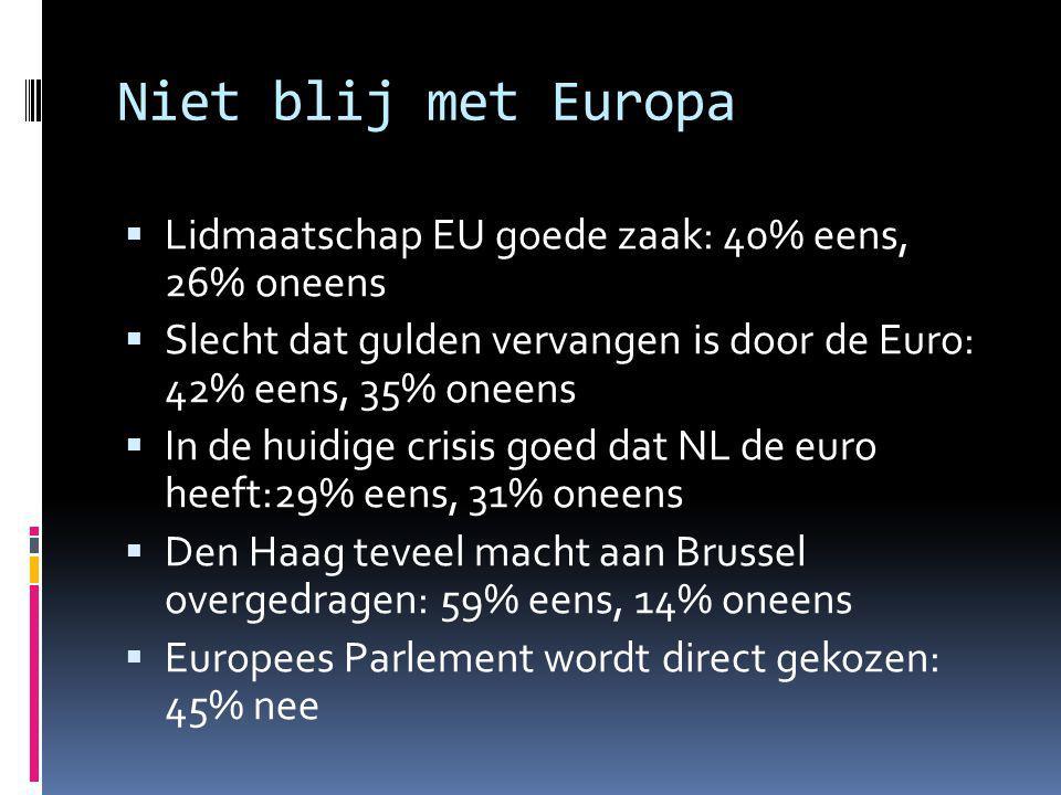Niet blij met Europa  Lidmaatschap EU goede zaak: 40% eens, 26% oneens  Slecht dat gulden vervangen is door de Euro: 42% eens, 35% oneens  In de huidige crisis goed dat NL de euro heeft:29% eens, 31% oneens  Den Haag teveel macht aan Brussel overgedragen: 59% eens, 14% oneens  Europees Parlement wordt direct gekozen: 45% nee