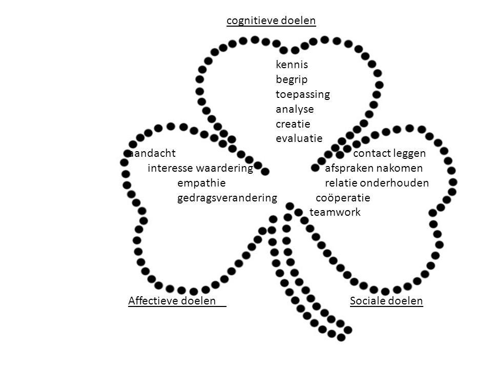 cognitieve doelen kennis begrip toepassing analyse creatie evaluatie aandacht contact leggen interesse waarderingafspraken nakomen empathie relatie onderhouden gedragsverandering coöperatie teamwork Affectieve doelen Sociale doelen