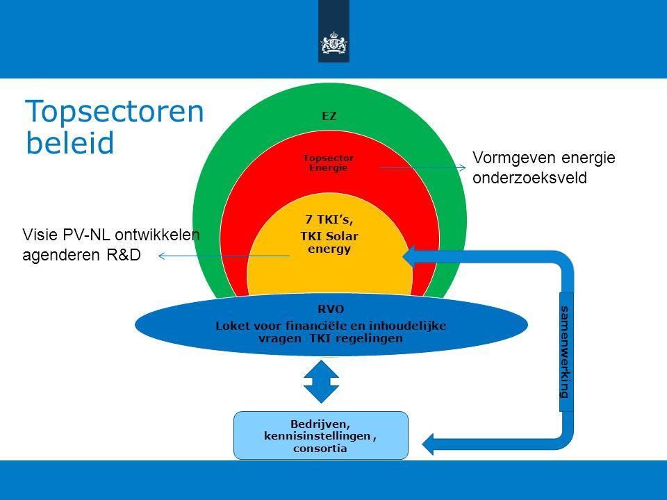 Topsectoren beleid EZ Topsector Energie 7 TKI's, TKI Solar energy RVO Loket voor financiële en inhoudelijke vragen TKI regelingen Bedrijven, kennisins