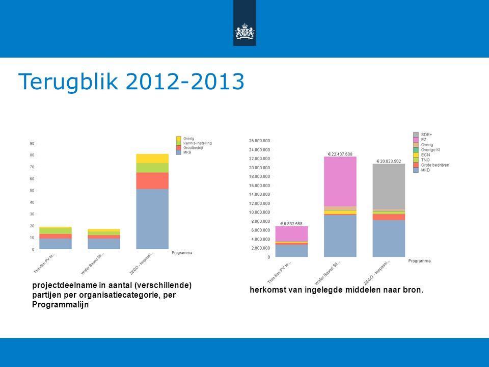 Terugblik 2012-2013 projectdeelname in aantal (verschillende) partijen per organisatiecategorie, per Programmalijn herkomst van ingelegde middelen naa