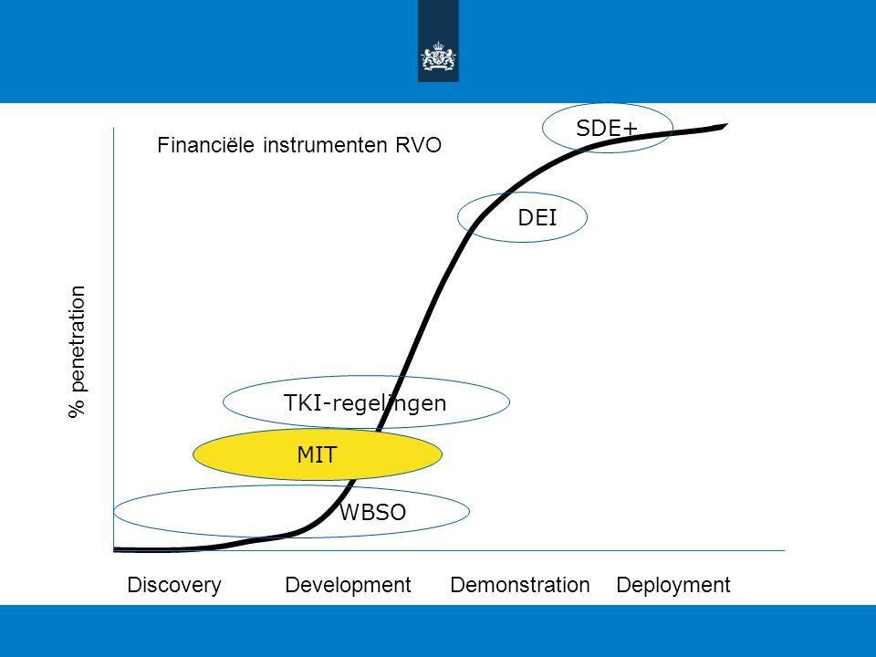 TKI-regelingen WBSO MIT DEI SDE+ DiscoveryDevelopmentDemonstrationDeployment % penetration Financiële instrumenten RVO