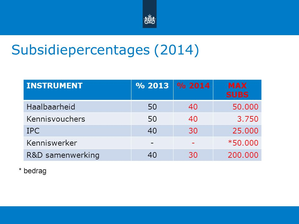 Subsidiepercentages (2014) INSTRUMENT% 2013% 2014MAX SUBS Haalbaarheid504050.000 Kennisvouchers50403.750 IPC403025.000 Kenniswerker--*50.000 R&D samen