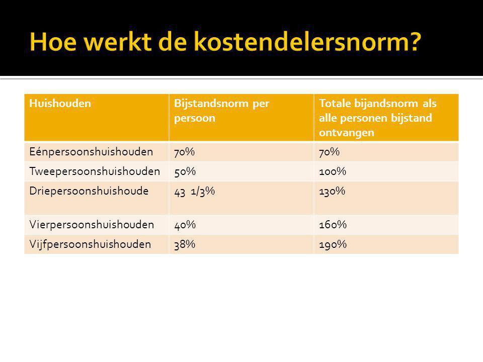 HuishoudenBijstandsnorm per persoon Totale bijandsnorm als alle personen bijstand ontvangen Eénpersoonshuishouden70% Tweepersoonshuishouden50%100% Dri