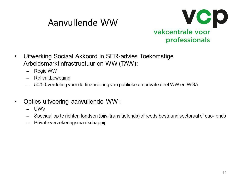 Aanvullende WW Uitwerking Sociaal Akkoord in SER-advies Toekomstige Arbeidsmarktinfrastructuur en WW (TAW): –Regie WW –Rol vakbeweging –50/50-verdelin