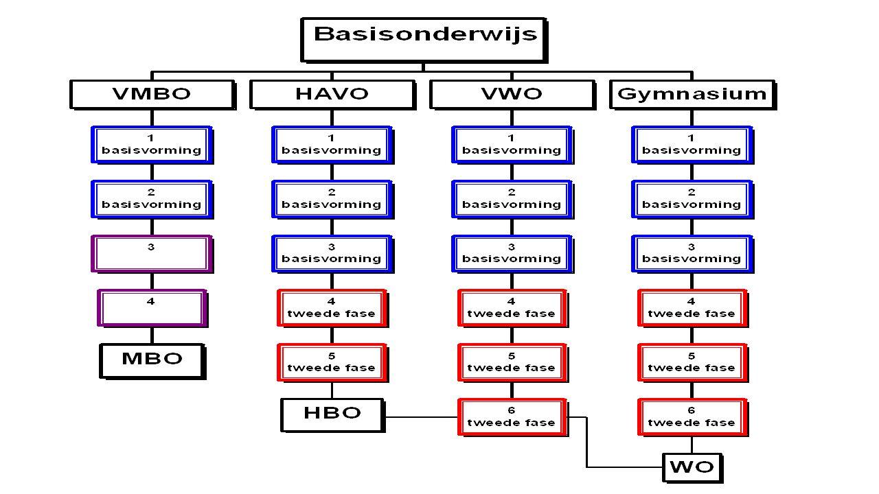 2.Voortgezet Onderwijs: routes VMBO=Voorbereidend Middelbaar Beroepsonderwijs HAVO=Hoger Algemeen Voortgezet Onderwijs VWO=Voorbereidend Wetenschappel
