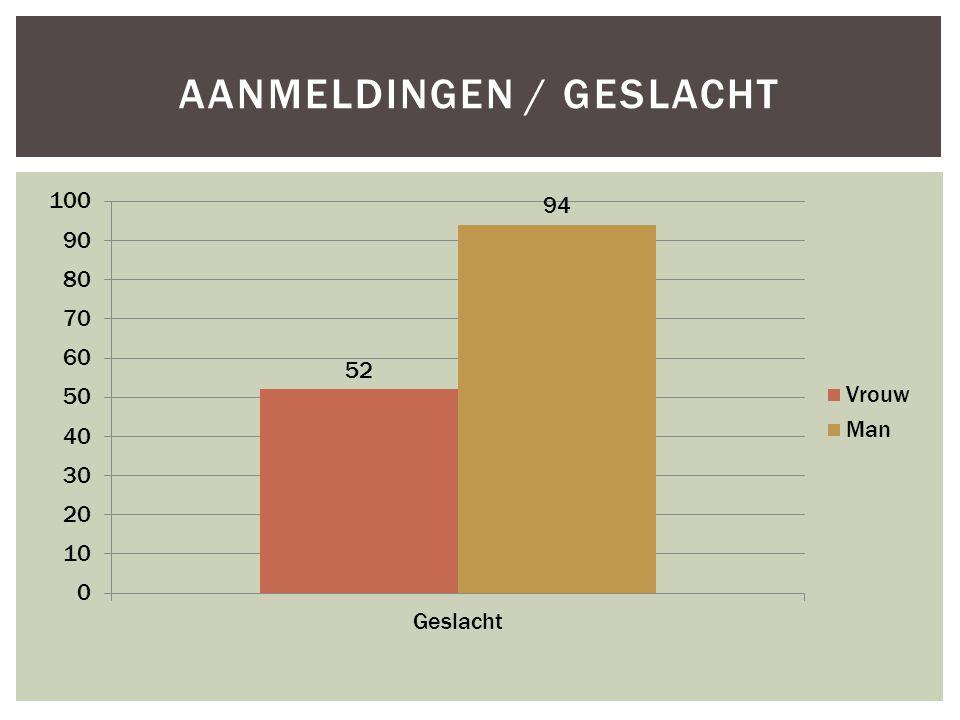 AANMELDINGEN / GESLACHT