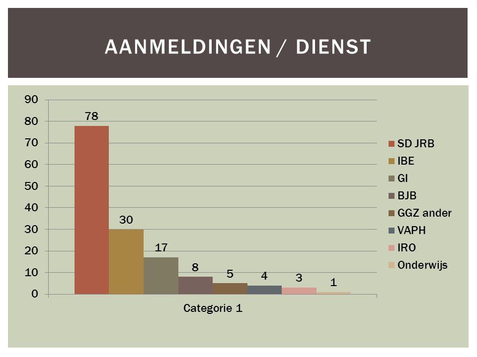AANMELDINGEN / DIENST