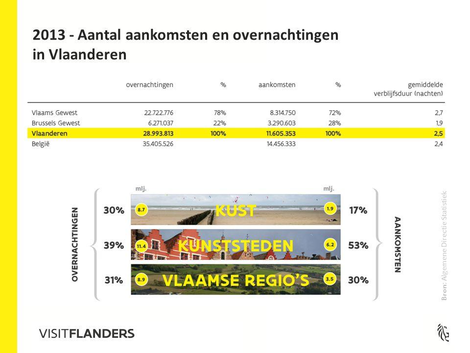 2013 - Aantal aankomsten en overnachtingen in Vlaanderen Bron: Algemene Directie Statistiek