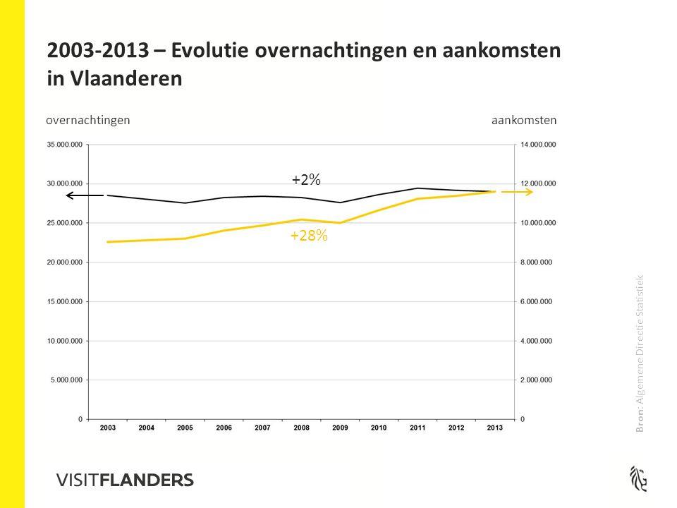 2003-2013 – Evolutie overnachtingen en aankomsten in Vlaanderen overnachtingen aankomsten +2% +28% Bron: Algemene Directie Statistiek