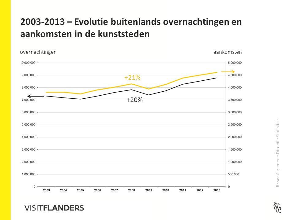 2003-2013 – Evolutie buitenlands overnachtingen en aankomsten in de kunststeden overnachtingen aankomsten +20% +21% Bron: Algemene Directie Statistiek