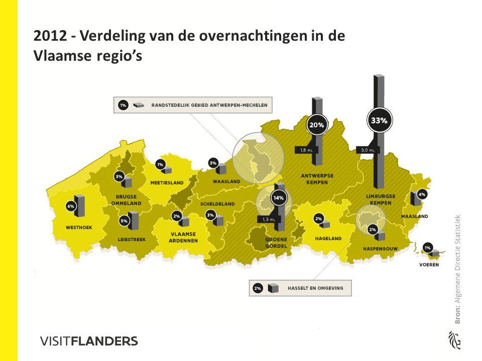 2012 - Verdeling van de overnachtingen in de Vlaamse regio's