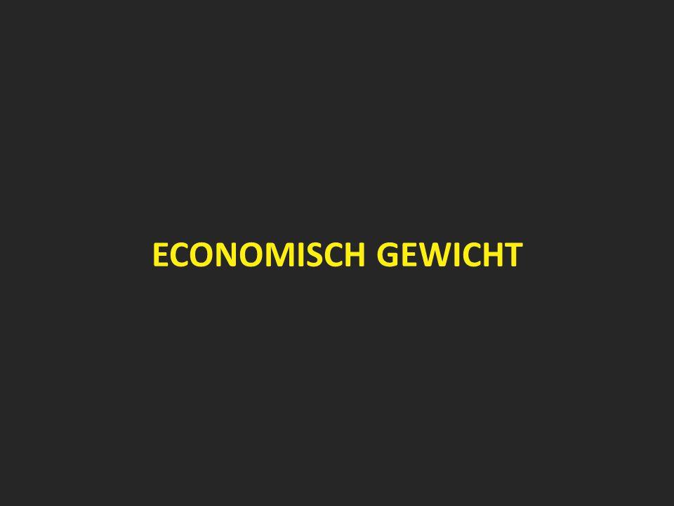 ECONOMISCH GEWICHT