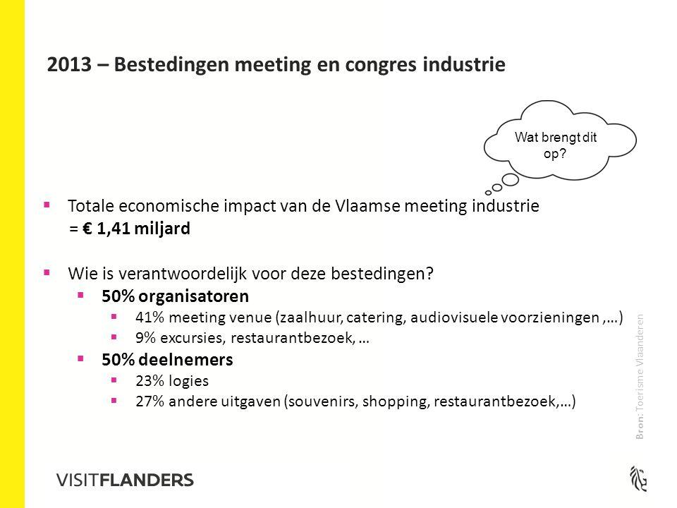 2013 – Bestedingen meeting en congres industrie Wat brengt dit op.