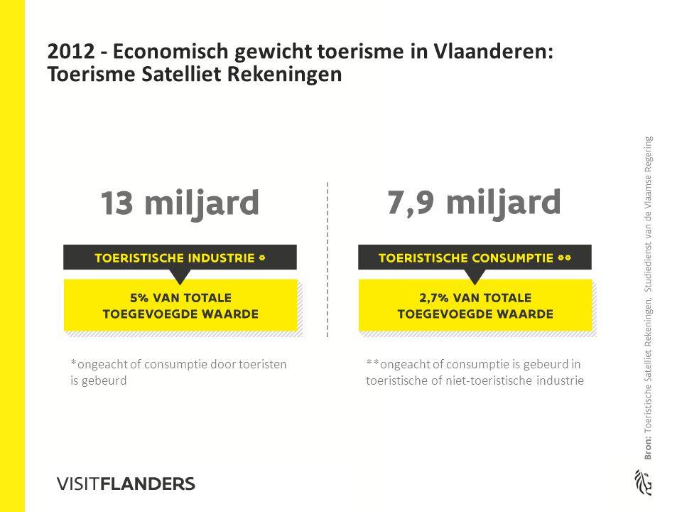 **ongeacht of consumptie is gebeurd in toeristische of niet-toeristische industrie *ongeacht of consumptie door toeristen is gebeurd 2012 - Economisch gewicht toerisme in Vlaanderen: Toerisme Satelliet Rekeningen
