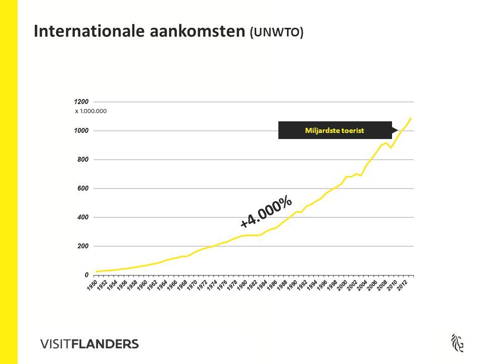 +4.000% Miljardste toerist Internationale aankomsten (UNWTO)