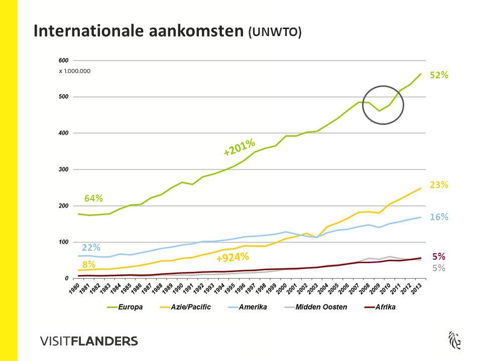 Bron: UNWTO +201% +924% 64% 22% 8% 52% 16% 23% 5% Internationale aankomsten (UNWTO)