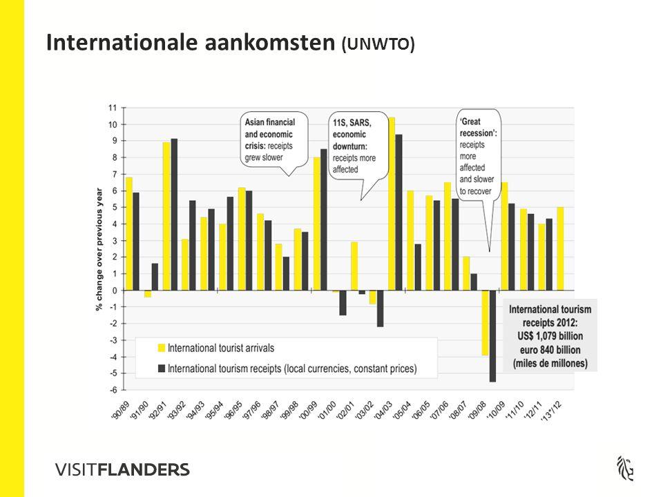 2011 - Gemiddelde bestedingen recreatieve verblijfstoerist per persoon per nacht (in euro) Variaties kunststeden: 131 174 158