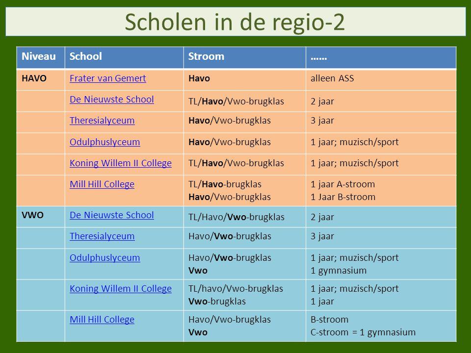 NiveauSchoolStroom…… HAVOFrater van GemertHavoalleen ASS De Nieuwste School TL/Havo/Vwo-brugklas2 jaar TheresialyceumHavo/Vwo-brugklas3 jaar OdulphuslyceumHavo/Vwo-brugklas1 jaar; muzisch/sport Koning Willem II CollegeTL/Havo/Vwo-brugklas1 jaar; muzisch/sport Mill Hill CollegeTL/Havo-brugklas Havo/Vwo-brugklas 1 jaar A-stroom 1 Jaar B-stroom VWODe Nieuwste School TL/Havo/Vwo-brugklas2 jaar TheresialyceumHavo/Vwo-brugklas3 jaar OdulphuslyceumHavo/Vwo-brugklas Vwo 1 jaar; muzisch/sport 1 gymnasium Koning Willem II CollegeTL/havo/Vwo-brugklas Vwo-brugklas 1 jaar; muzisch/sport 1 jaar Mill Hill CollegeHavo/Vwo-brugklas Vwo B-stroom C-stroom = 1 gymnasium Scholen in de regio-2