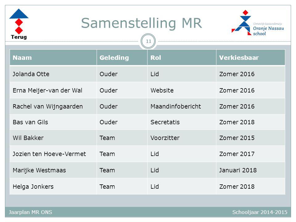 Schooljaar 2014-2015 Jaarplan MR ONS Samenstelling MR 11 NaamGeledingRolVerkiesbaar Jolanda OtteOuderLidZomer 2016 Erna Meijer-van der WalOuderWebsite
