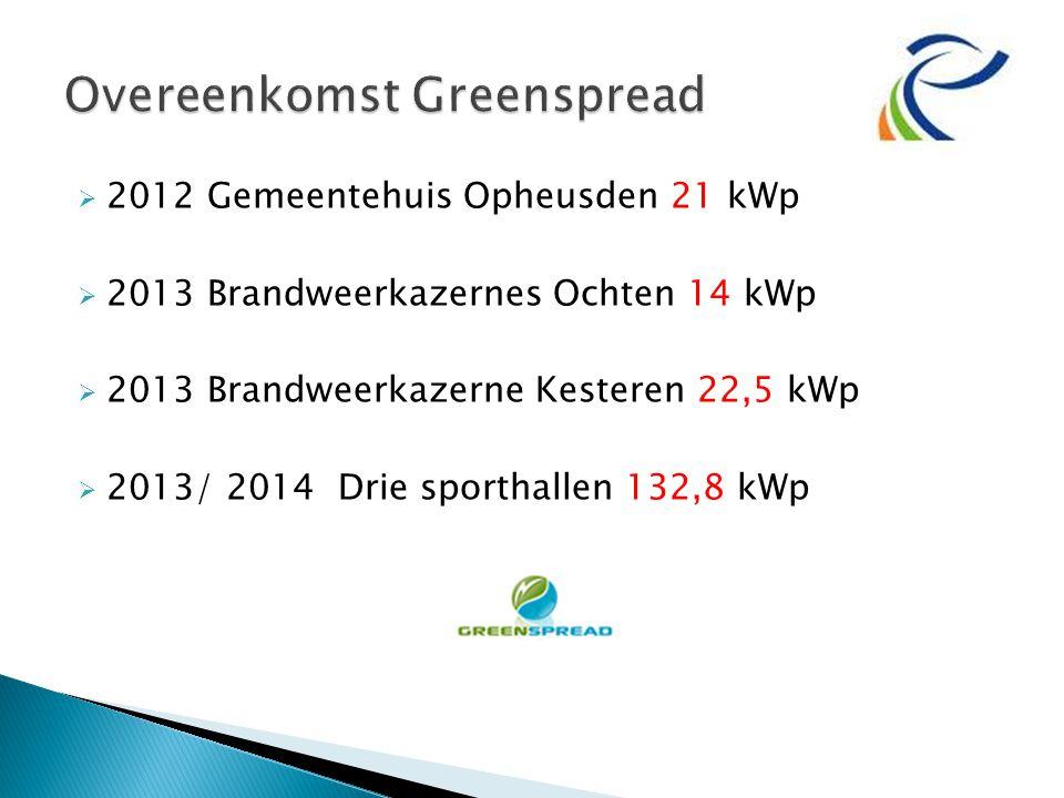  2012 Gemeentehuis Opheusden 21 kWp  2013 Brandweerkazernes Ochten 14 kWp  2013 Brandweerkazerne Kesteren 22,5 kWp  2013/ 2014 Drie sporthallen 132,8 kWp