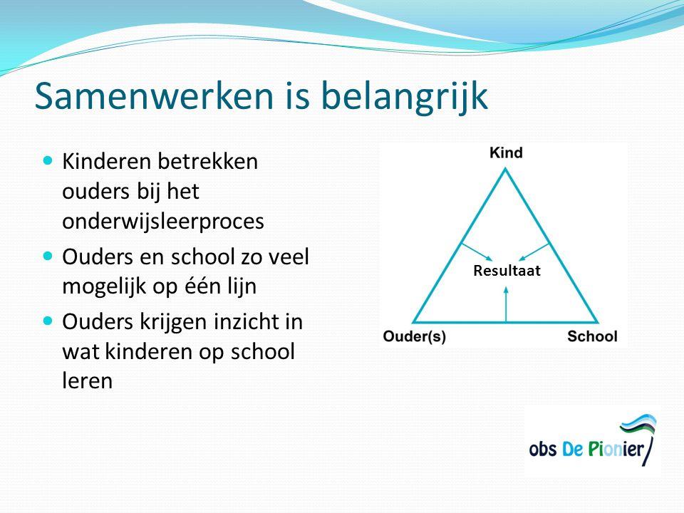 Samenwerken is belangrijk Kinderen betrekken ouders bij het onderwijsleerproces Ouders en school zo veel mogelijk op één lijn Ouders krijgen inzicht i
