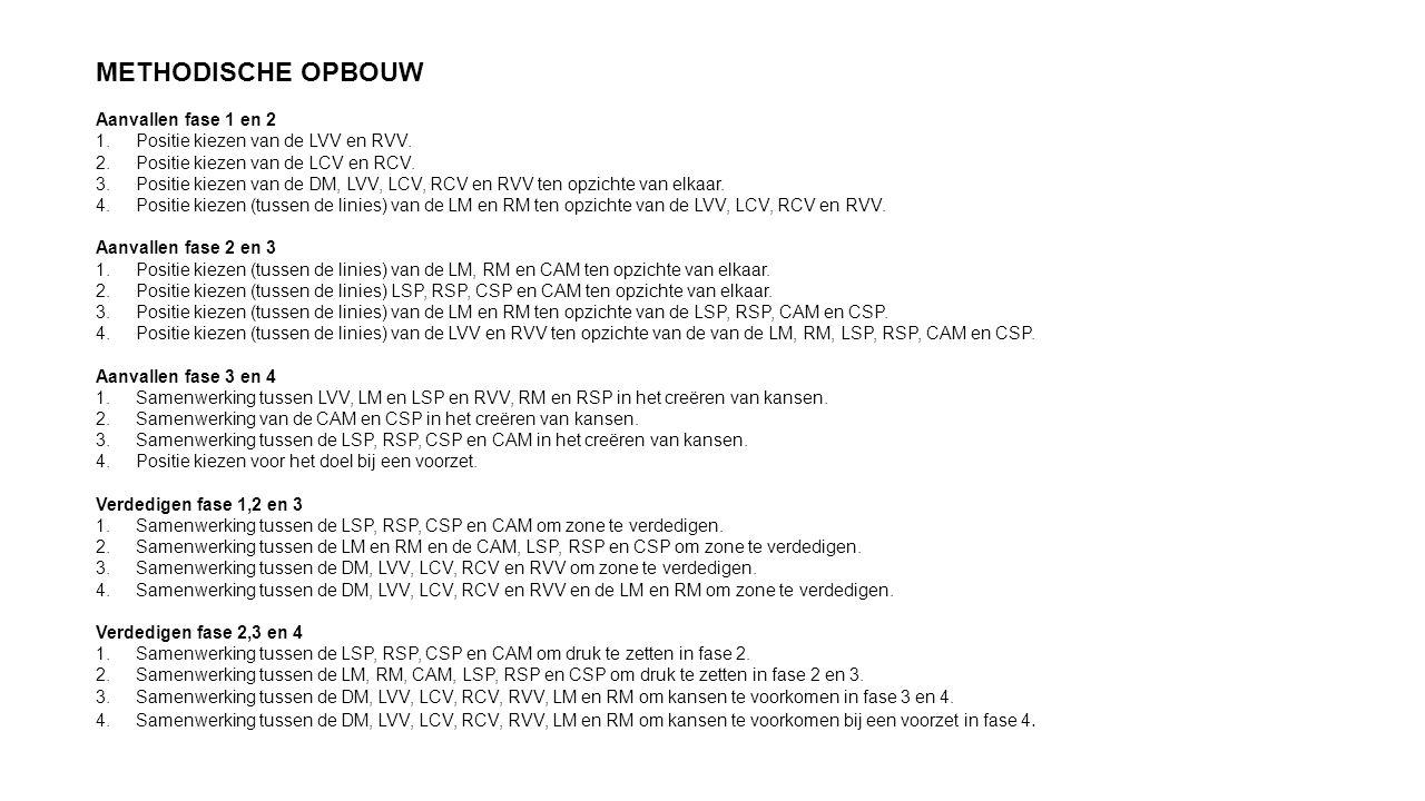 METHODISCHE OPBOUW Aanvallen fase 1 en 2 1. Positie kiezen van de LVV en RVV. 2. Positie kiezen van de LCV en RCV. 3. Positie kiezen van de DM, LVV, L