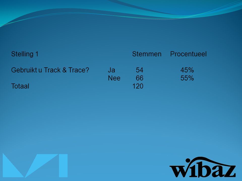 Stelling 1Stemmen Procentueel Gebruikt u Track & Trace?Ja 5445% Nee 6655% Totaal120
