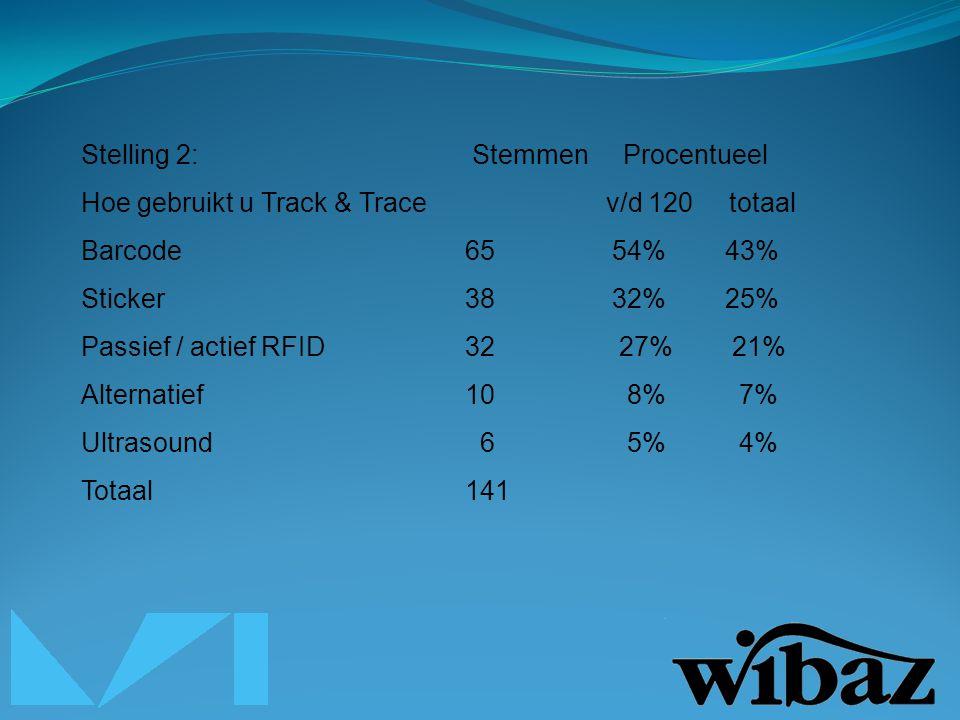 Stelling 2: Stemmen Procentueel Hoe gebruikt u Track & Trace v/d 120 totaal Barcode65 54% 43% Sticker38 32% 25% Passief / actief RFID32 27% 21% Alternatief10 8% 7% Ultrasound 6 5% 4% Totaal141