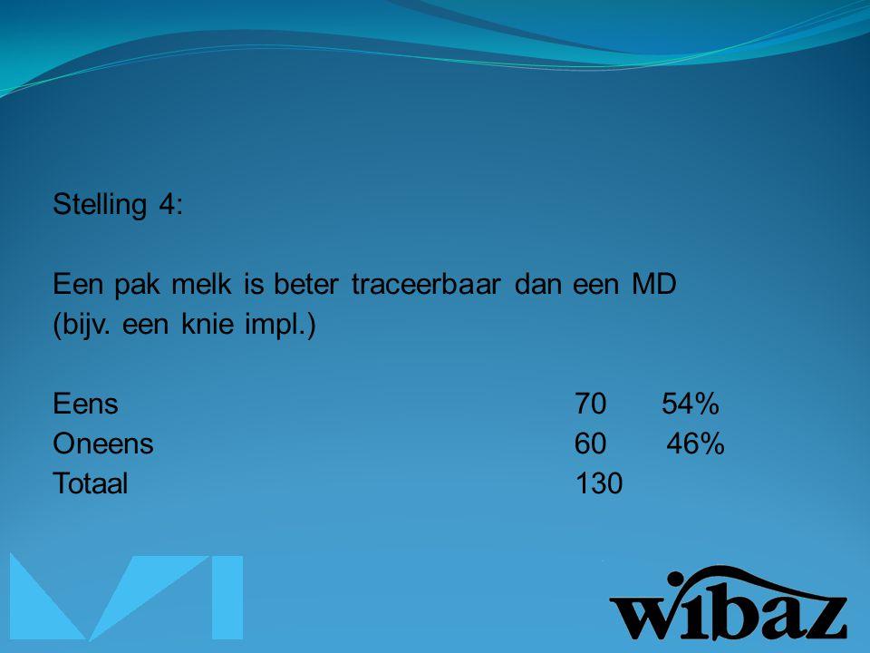 Stelling 4: Een pak melk is beter traceerbaar dan een MD (bijv.