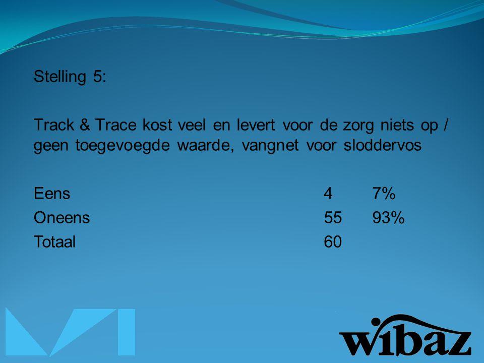 Stelling 5: Track & Trace kost veel en levert voor de zorg niets op / geen toegevoegde waarde, vangnet voor sloddervos Eens47% Oneens5593% Totaal60