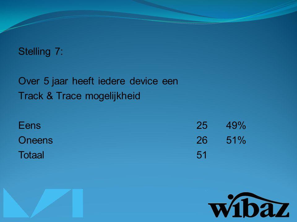 Stelling 7: Over 5 jaar heeft iedere device een Track & Trace mogelijkheid Eens2549% Oneens2651% Totaal51