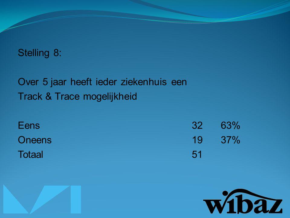 Stelling 8: Over 5 jaar heeft ieder ziekenhuis een Track & Trace mogelijkheid Eens3263% Oneens1937% Totaal51