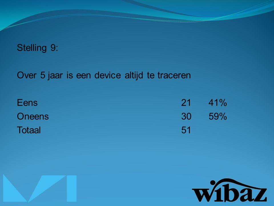 Stelling 9: Over 5 jaar is een device altijd te traceren Eens2141% Oneens3059% Totaal51