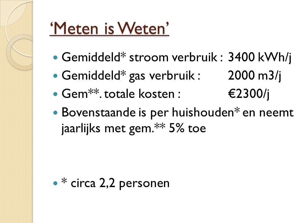 'Meten is Weten' Gemiddeld* stroom verbruik : 3400 kWh/j Gemiddeld* gas verbruik : 2000 m3/j Gem**.