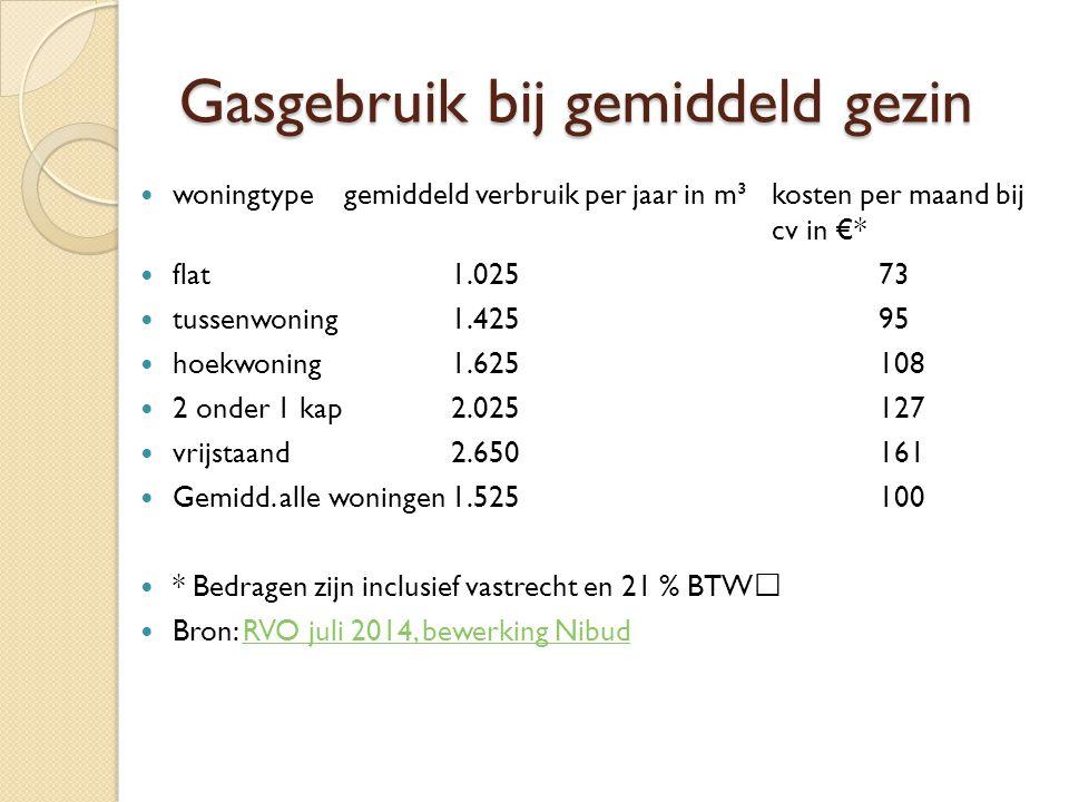 Gasgebruik bij gemiddeld gezin woningtypegemiddeld verbruik per jaar in m³kosten per maand bij cv in €* flat1.02573 tussenwoning1.42595 hoekwoning1.625108 2 onder 1 kap2.025127 vrijstaand2.650161 Gemidd.