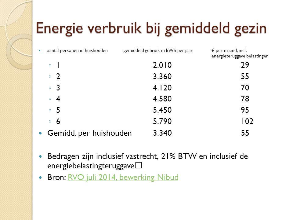 Energie verbruik bij gemiddeld gezin aantal personen in huishoudengemiddeld gebruik in kWh per jaar€ per maand, incl.