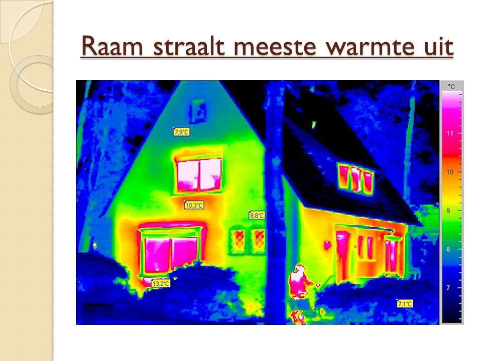 Raam straalt meeste warmte uit