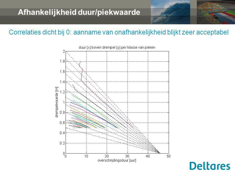 Afhankelijkheid duur/piekwaarde Correlaties dicht bij 0: aanname van onafhankelijkheid blijkt zeer acceptabel