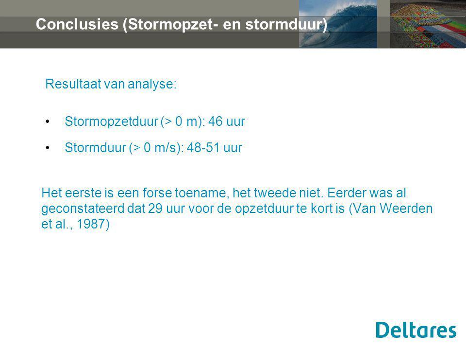 Conclusies (Stormopzet- en stormduur) Resultaat van analyse: Stormopzetduur (> 0 m): 46 uur Stormduur (> 0 m/s): 48-51 uur Het eerste is een forse toename, het tweede niet.