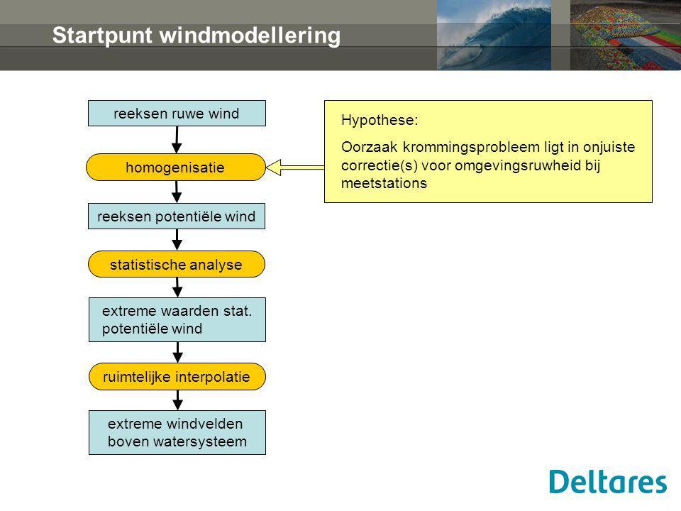 Startpunt windmodellering reeksen ruwe wind reeksen potentiële wind extreme waarden stat. potentiële wind extreme windvelden boven watersysteem homoge
