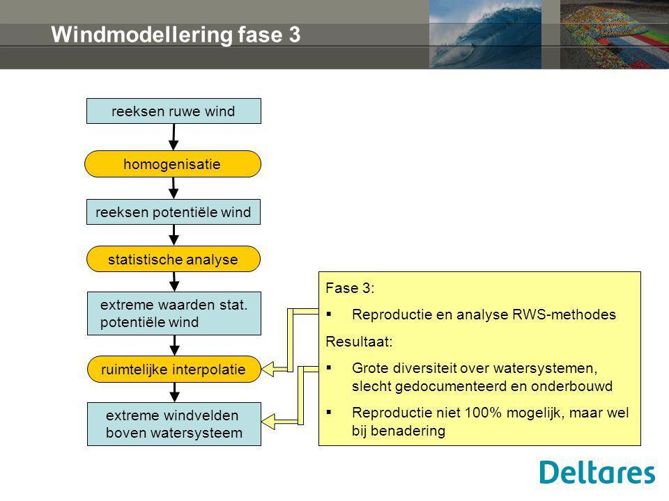 Windmodellering fase 3 reeksen ruwe wind reeksen potentiële wind extreme waarden stat.