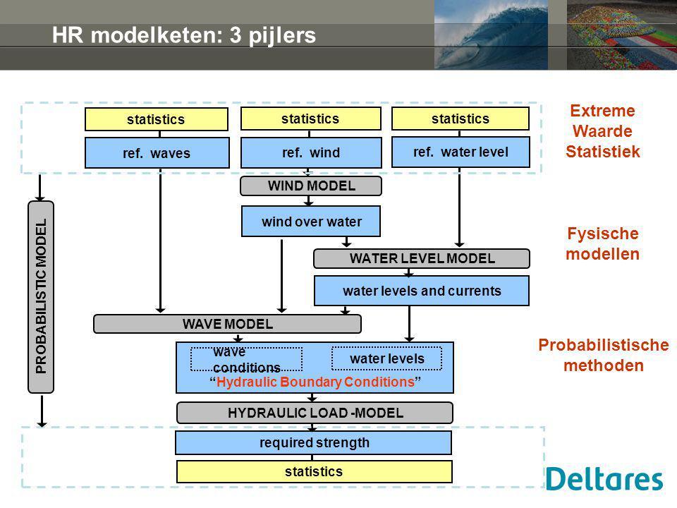 HR modelketen: 3 pijlers Extreme Waarde Statistiek Fysische modellen Probabilistische methoden statistics ref. wind ref. water level ref. waves WATER