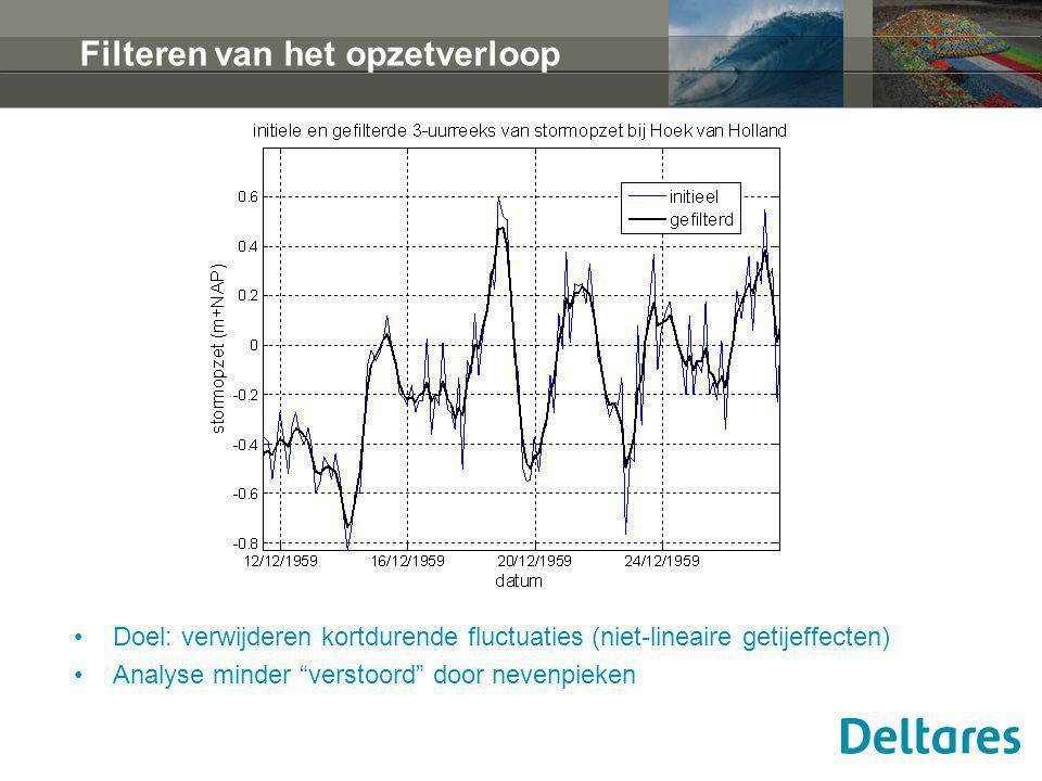Windmodellering fase 1b reeksen ruwe wind reeksen potentiële wind extreme waarden stat.