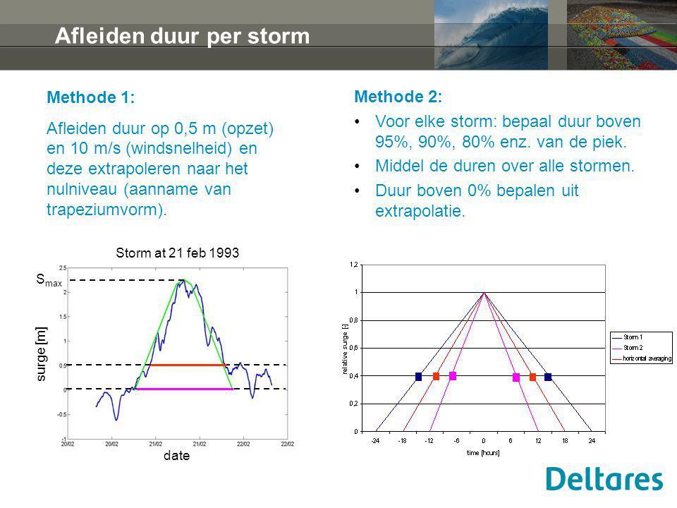 S max surge [m] date Storm at 21 feb 1993 Afleiden duur per storm Methode 2: Voor elke storm: bepaal duur boven 95%, 90%, 80% enz. van de piek. Middel