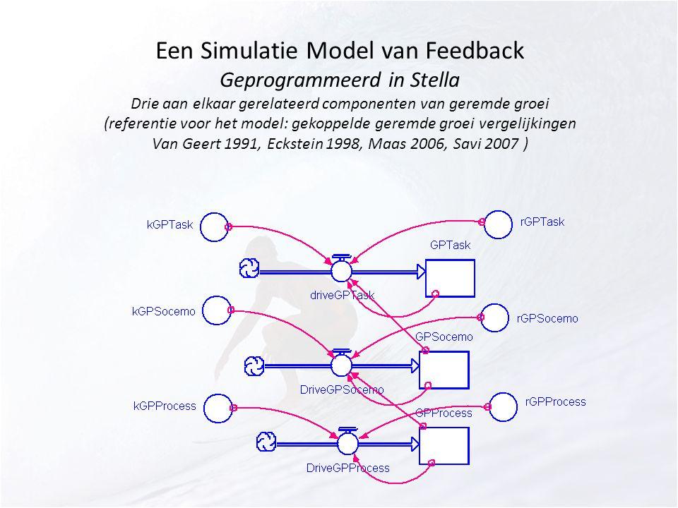 Een Simulatie Model van Feedback Geprogrammeerd in Stella Drie aan elkaar gerelateerd componenten van geremde groei (referentie voor het model: gekopp