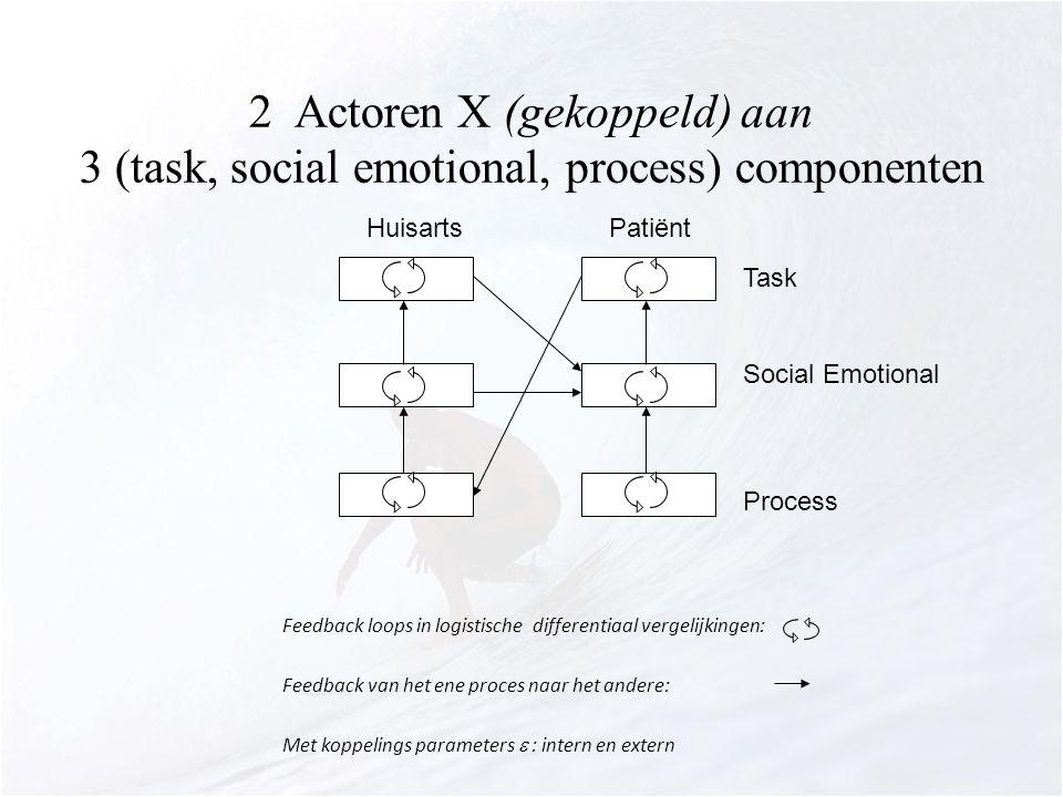 2 Actoren X (gekoppeld) aan 3 (task, social emotional, process) componenten Feedback loops in logistische differentiaal vergelijkingen: Feedback van het ene proces naar het andere: Met koppelings parameters  : intern en extern HuisartsPatiënt Task Social Emotional Process