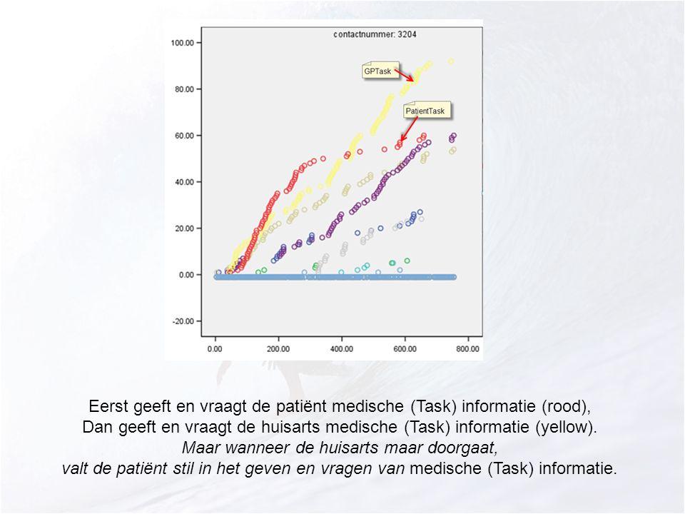 Eerst geeft en vraagt de patiënt medische (Task) informatie (rood), Dan geeft en vraagt de huisarts medische (Task) informatie (yellow).