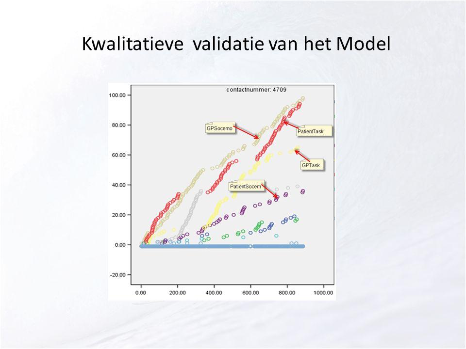 Kwalitatieve validatie van het Model